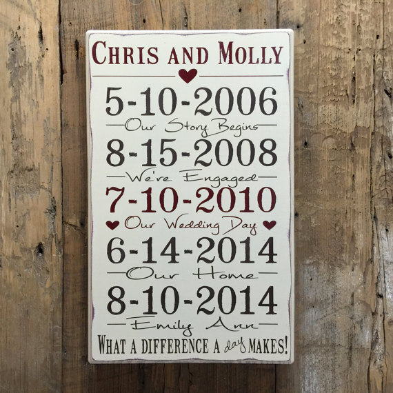 Wedding Anniversary Dates And Gifts: Important Date Sign, 5th Anniversary Gift, Personalized