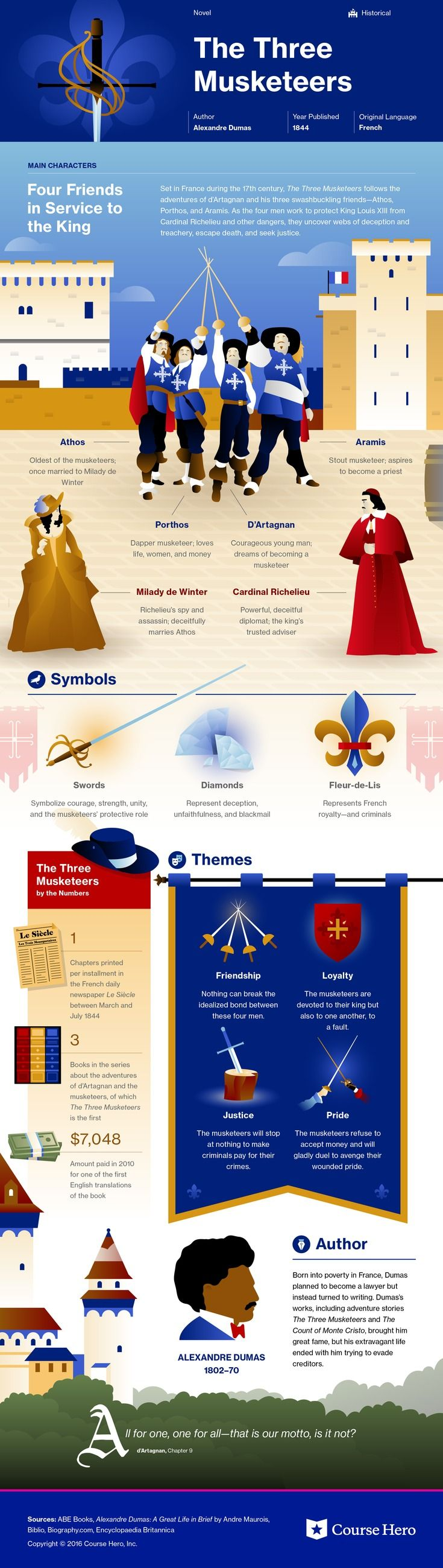 this coursehero infographic on the three musketeers is both check out study guide for alexandre dumas s the three musketeers including chapter summary character analysis and more learn all about the three