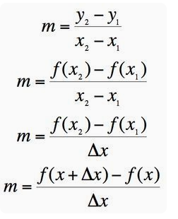 Give Me a Sine: Limit Definition of the Derivative