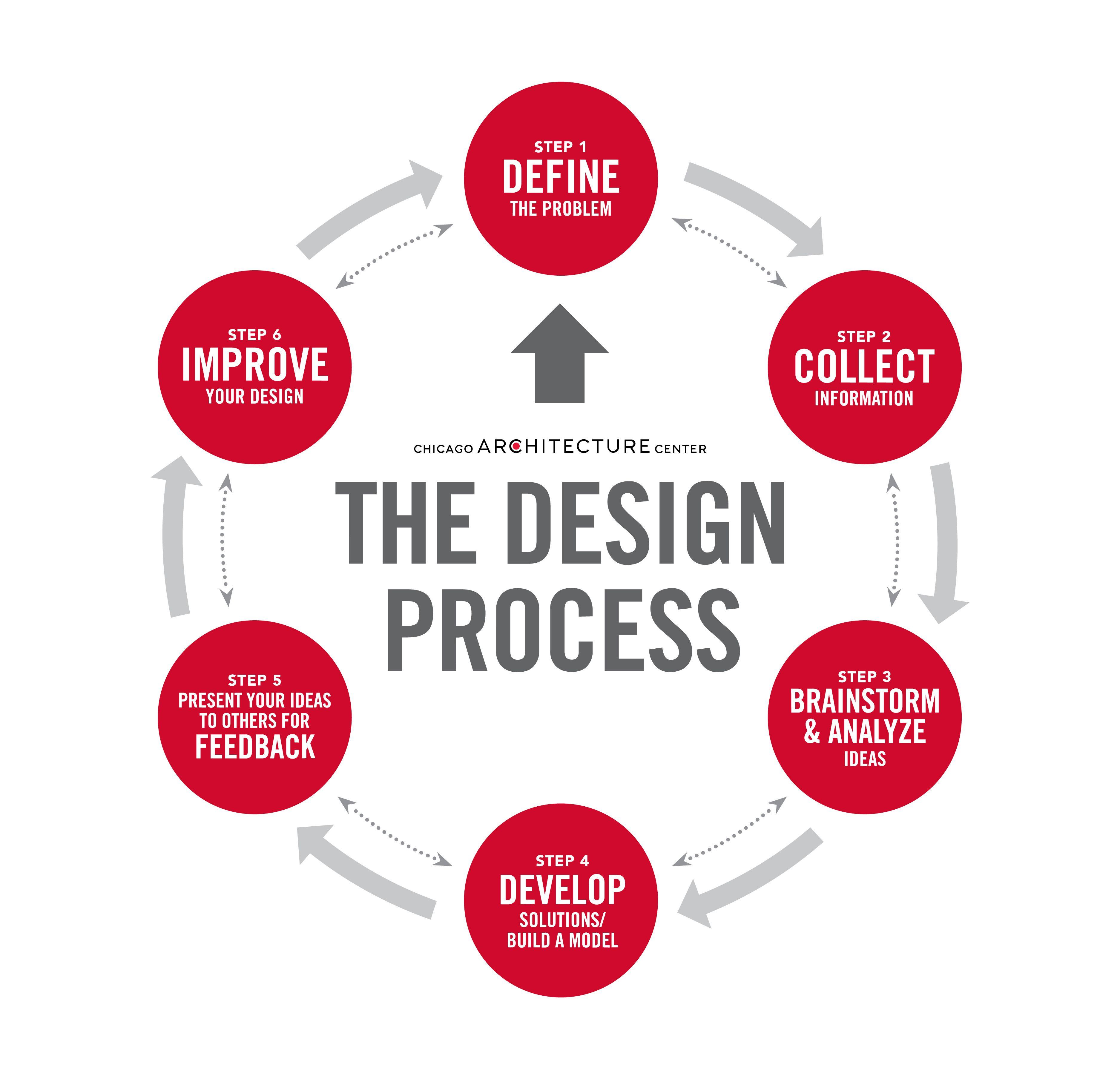 Engineering Design Process Worksheet In