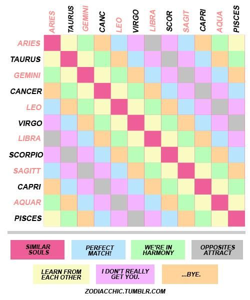 Pin By S O P H I A On Z O D I A C Pinterest Zodiac
