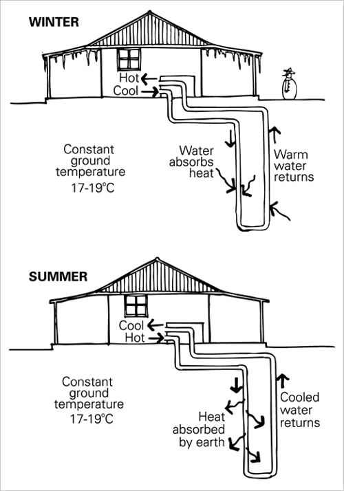 two diagrams of the same house with a geothermal exchange system running through the ground