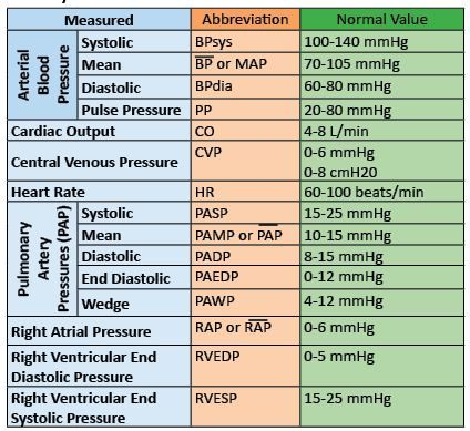 hemodynamic parameters with definition - Google Search