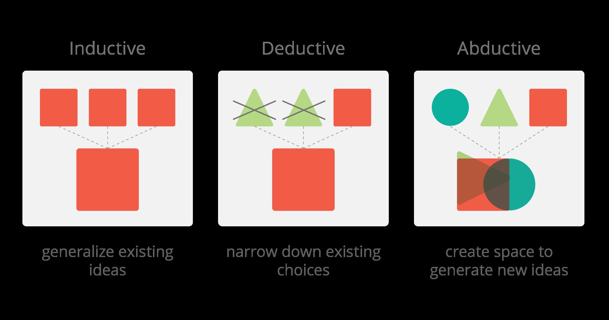 Abductive Reasoning Inductive Reasoning Deductive Reasoning