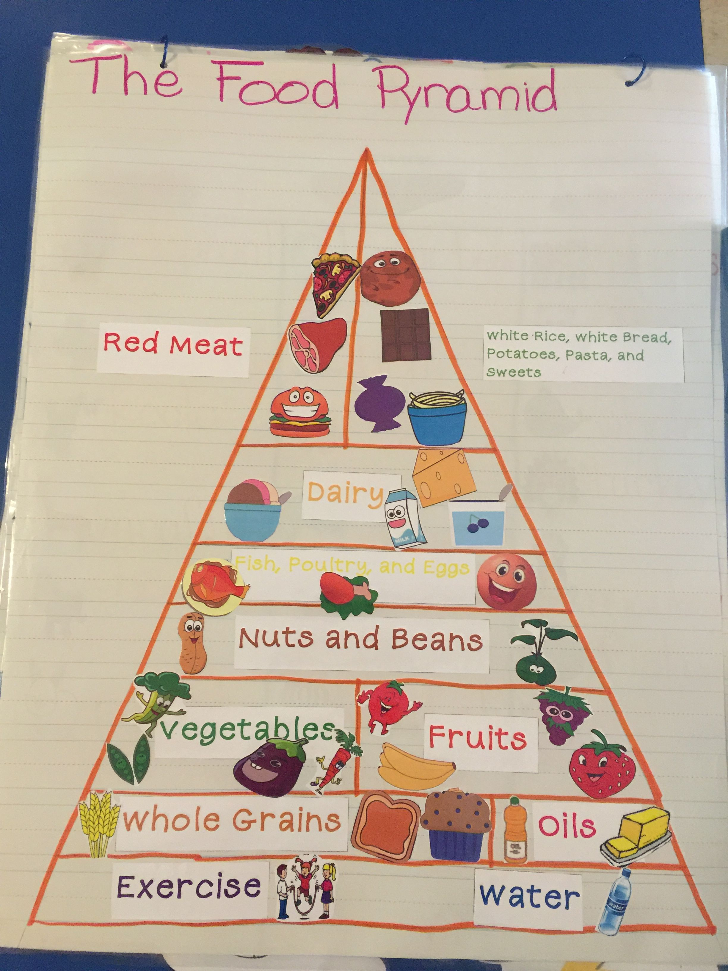 Food pyramid anchor chart my students helped to create this one after our theme on healthy eating and good foods also rh pinterest