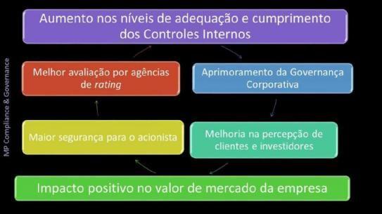 MP Compliance & Governance Empresa de Consultoria em Ribeirão Preto em São Paulo Brasil