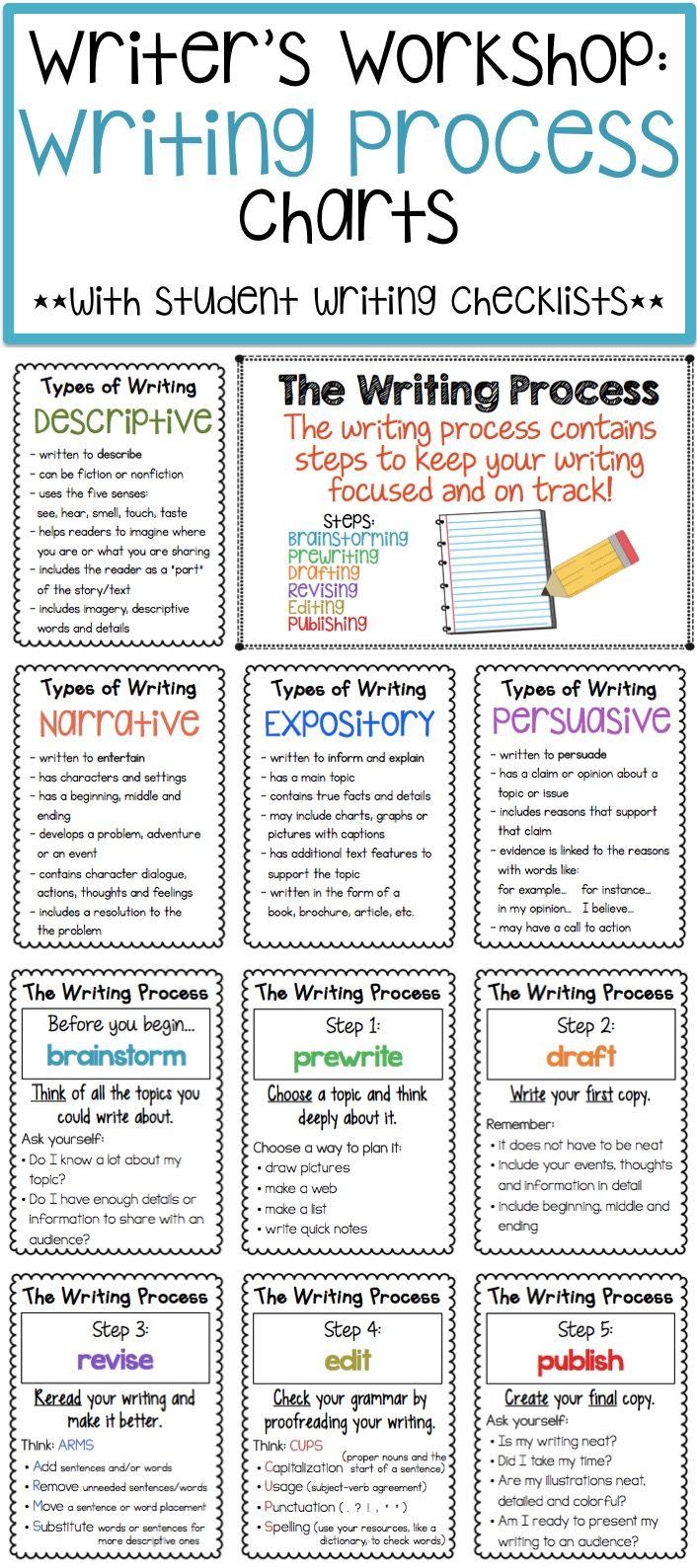 Writing Process Charts and Checklists | Writing process