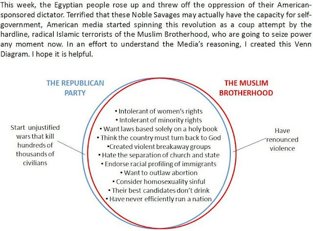 Venn diagram which explains the difference between republicans and venn diagram which explains the difference between republicans and the muslim brotherhood at trickfist ccuart Choice Image