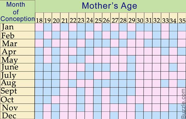 Lunar Calendar And The Chinese Gender Predictor Chart Explained