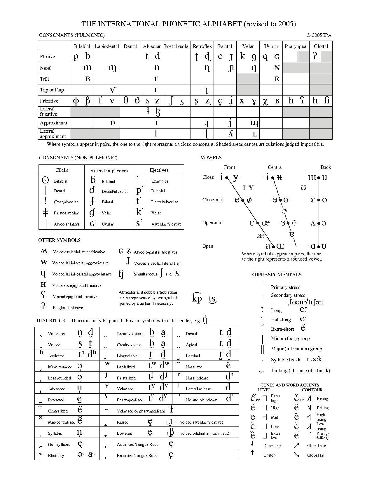 International Phonetic Alphabet Ipa Chart Language