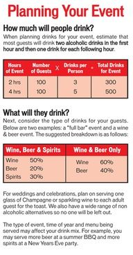 It S So Hard Sometimes To Determine How Much Alcohol People Will Drink At Your Wedding