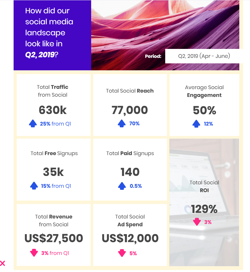 Social Media Marketing How To Create Impactful Reports Piktochart With Weekly Social Social Media Report Marketing Report Template Free Social Media Templates