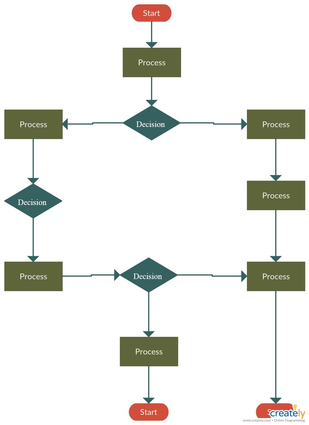 Process Flowchart For Dmaic Flow Chart Flow Chart Template Diagram