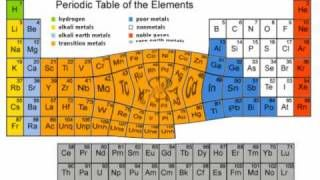 Chemistry rap the periodic table of elements via youtube chemistry rap the periodic table of elements via youtube urtaz Gallery