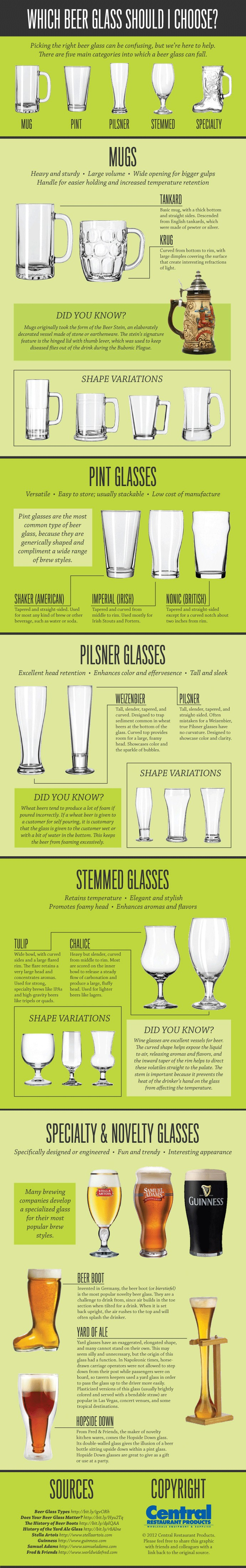 I don't drink beer. But this knowledge might be helpful in the future. Pick Perfect Beer Glass | Food & Drink