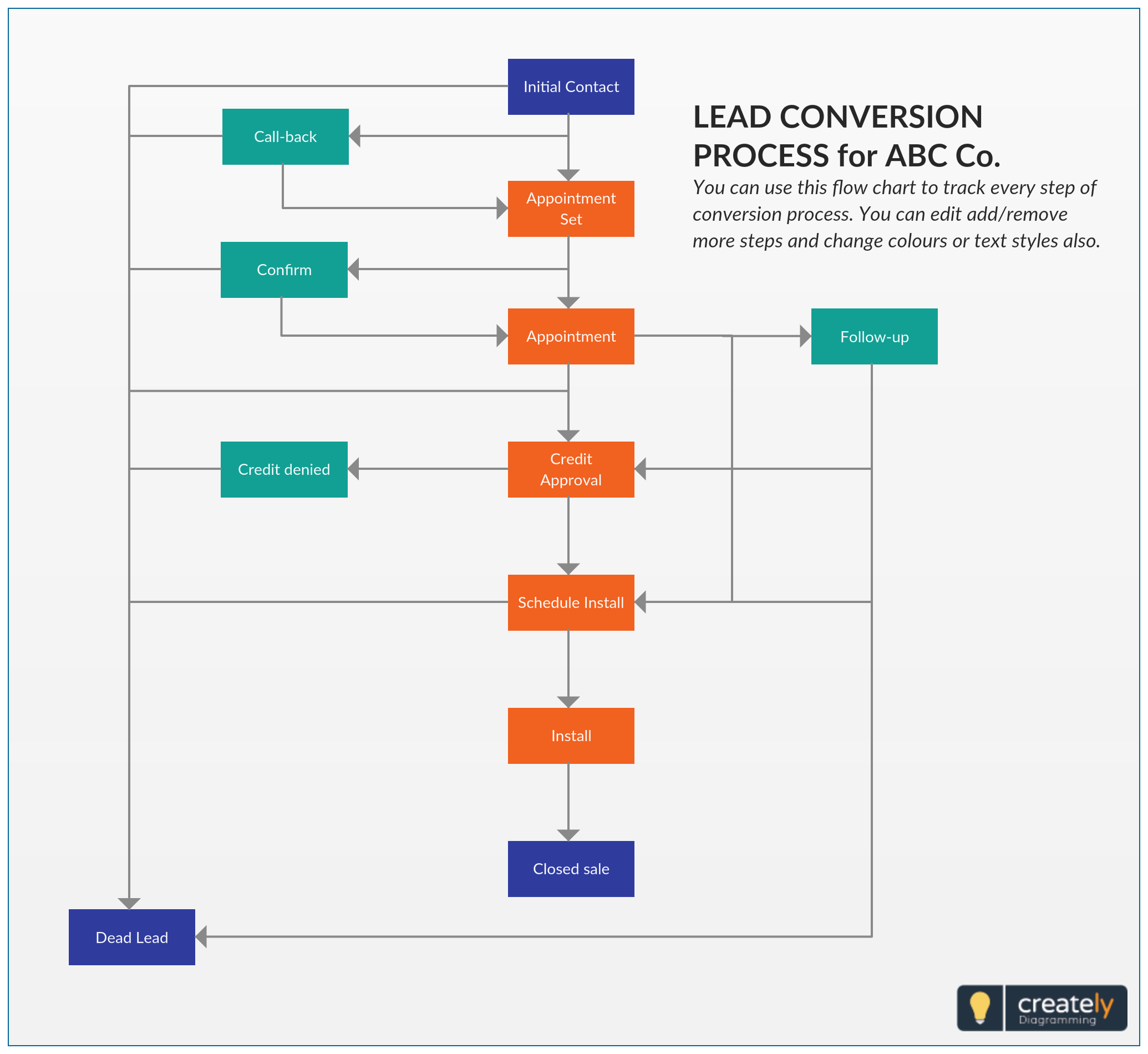 Lead Conversion Lead Conversion Is The Process Of Converting A Lead Into An Account Contact And Or Opportunity Thi Flow Chart Lead Generation Sales Process