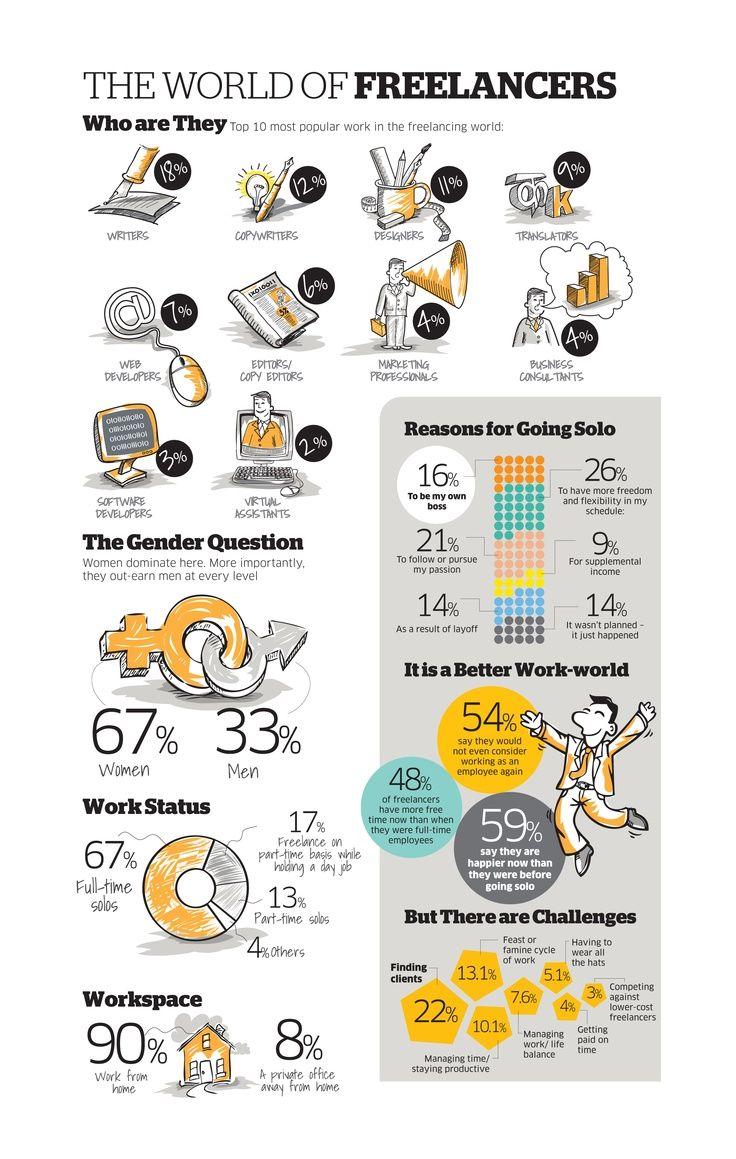Freelance statistics at a glance Infographic, Freelance