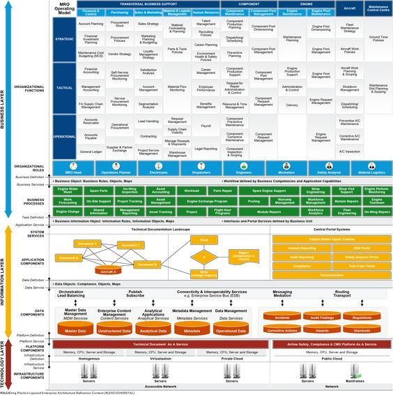 Layered Enterprise Architecture Reference Content (With