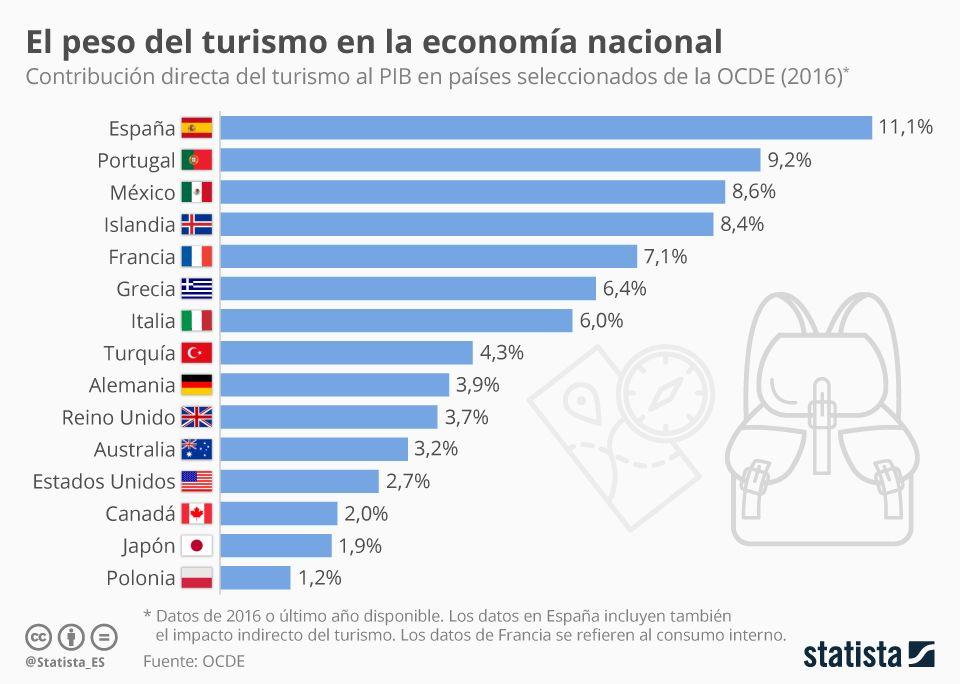 Peso Del Turismo En La Economia De Los Paises Ocde Infografia Turismo Turismo Economia Espanola Economia