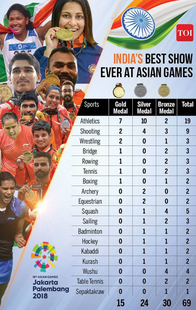 Asian Games 2020 India.Asian Games Gold 15 Silver 24 Bronze 30 Equals India S Best