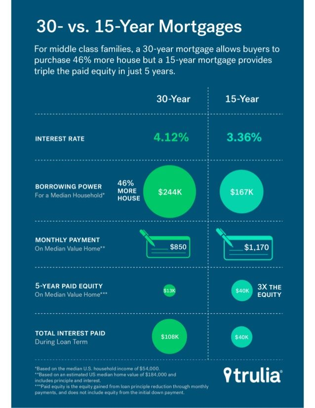 Infographic Of The Day 30 Year Or 15 Year Mortgage Which Should You Choose 30 Year Mortgage Home Buying Tips Home Mortgage