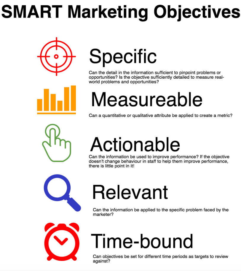 How To Define Smart Marketing Objectives  A Guide With Examples