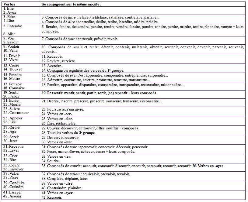 Les Verbes Frequents Passion Lettres Verbe Vocabulaire Francais Orthographe