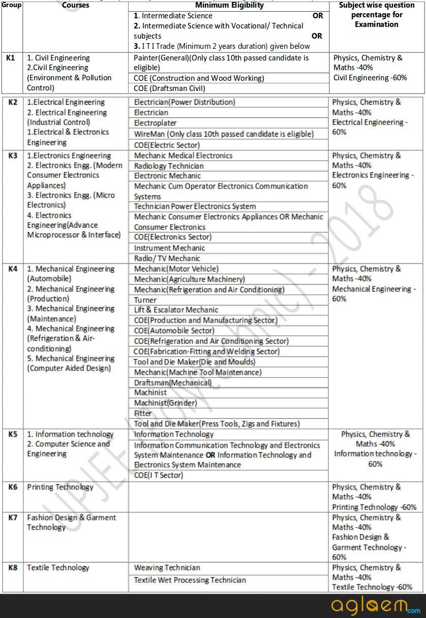 Up Polytechnic 2019 Jeecup Syllabus Jeecup Syllabus 2019 Aglasem Admission Syllabus Admissions Chemistry
