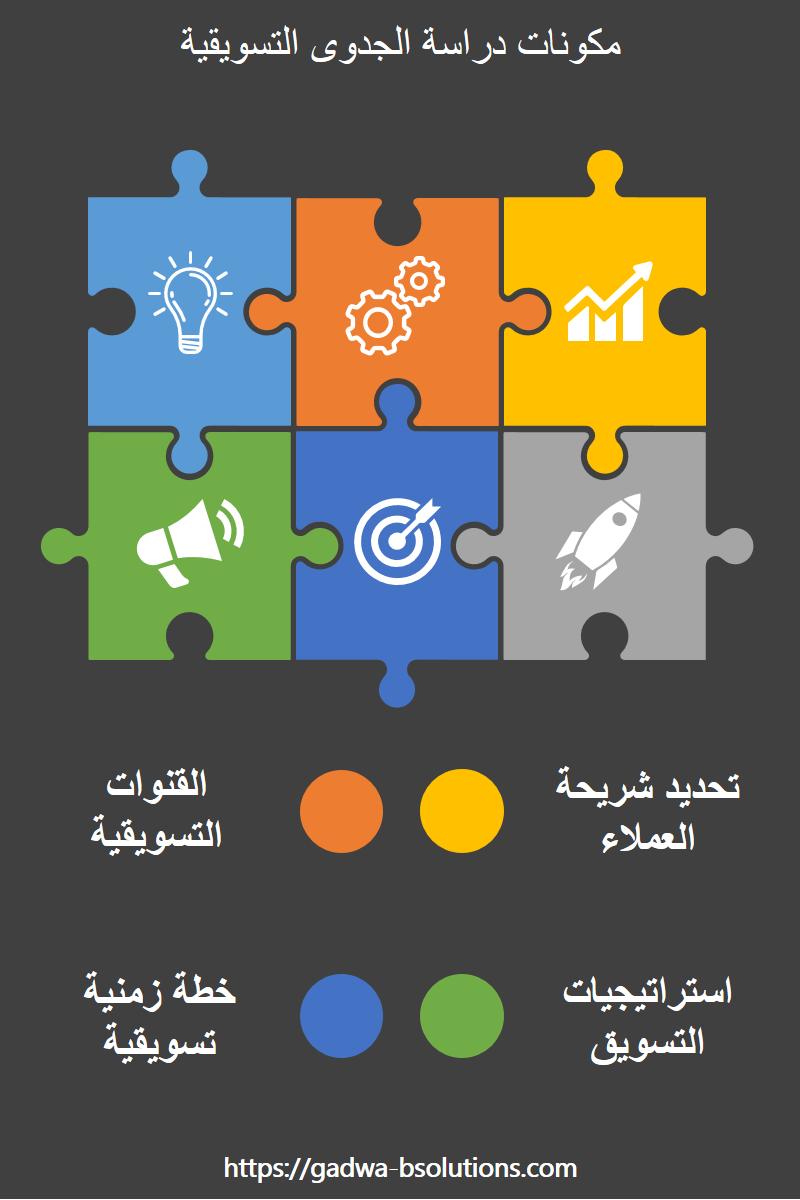 مكونات دراسة الجدوي التسويقية In 2021 Gaming Logos Logos