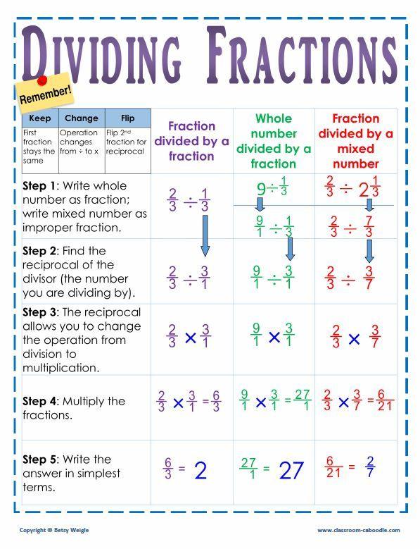 Dividing Fractions Poster   Math   5th grade math, Homeschool math, Math