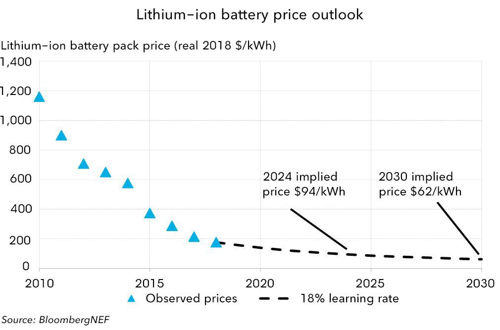 A Behind The Scenes Take On Lithium Ion Battery Prices Bloombergnef Energy Storage Lithium Ion Batteries Electrical Grid