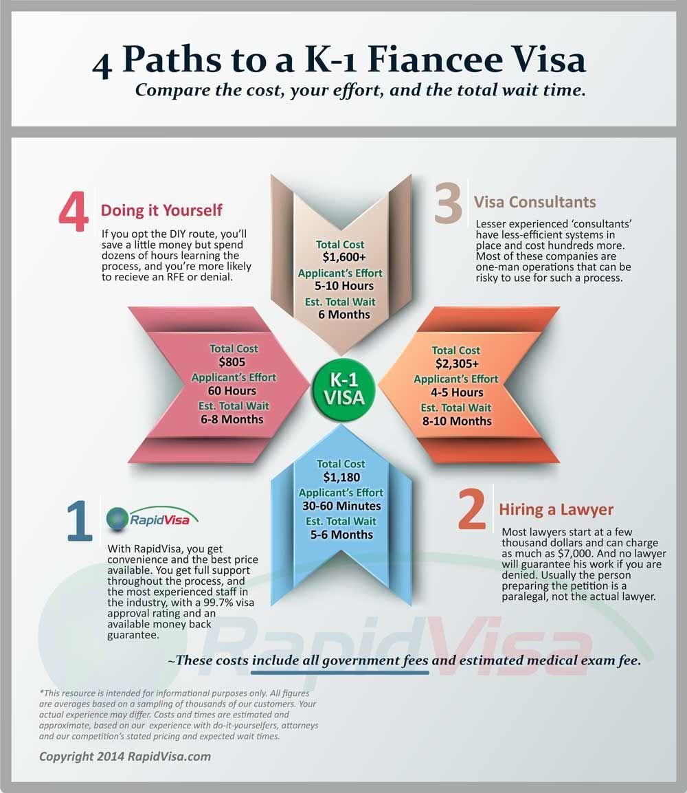4 Paths To A K 1 Fiance Visa Infographic Ee Uu