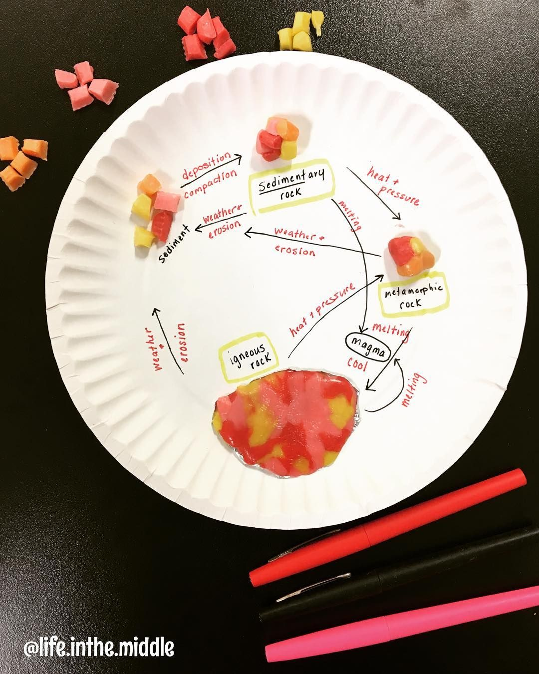 Mrs G On Instagram The Starburst Rock Cycle Just Never