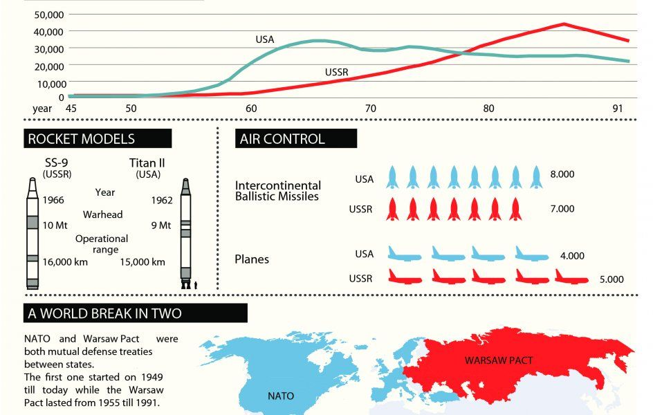 nuclear-arms-race-infographic Cold War | Cold war, Cold war ...