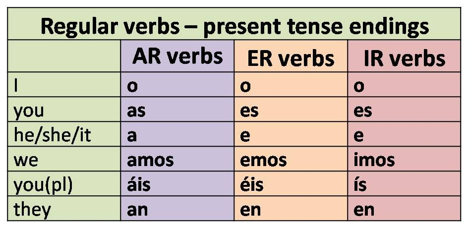 helping verbs in spanish Verbs are divided into auxiliary, transitive and intransitive the auxiliary verbs in spanish are: haber, tener, ser, estar haber is a true auxiliary because it helps to form compound tenses [1] but it presents the following peculiarities.