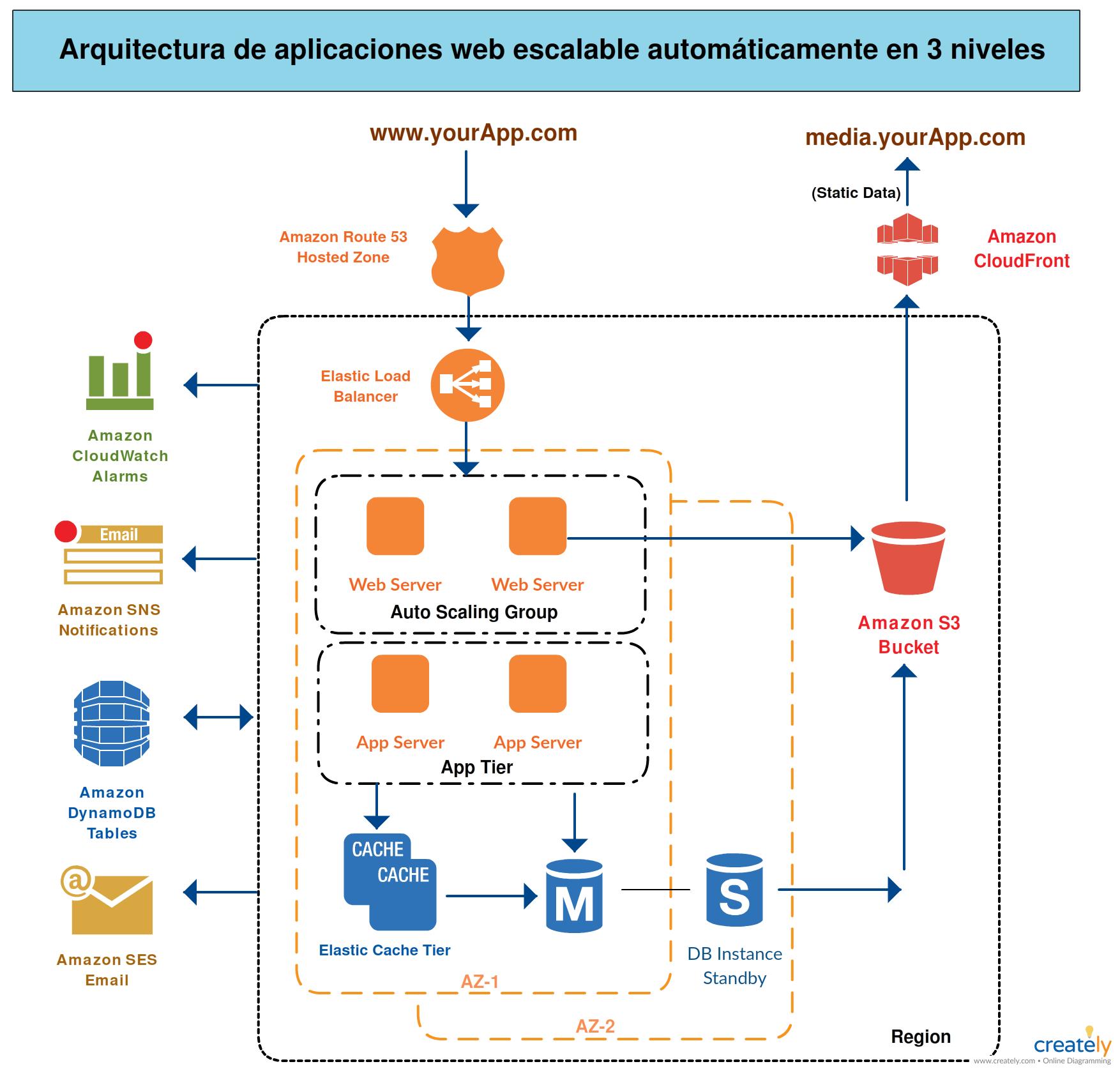 AWS Plantilla de arquitectura de 3 niveles System