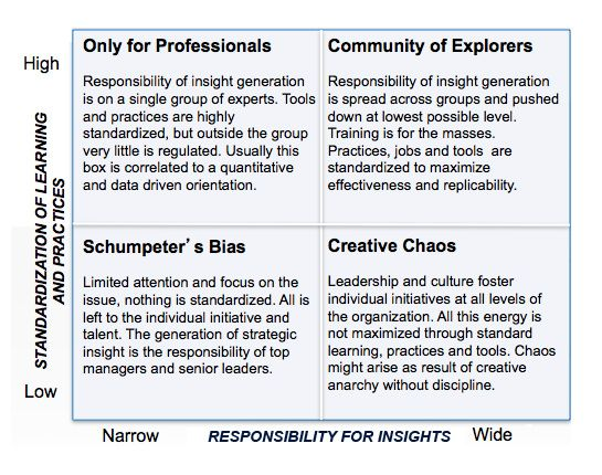 Tell me why  Why do business leaders struggle so much with incorporating qualitative judgement into their innovation decisions? Our research...