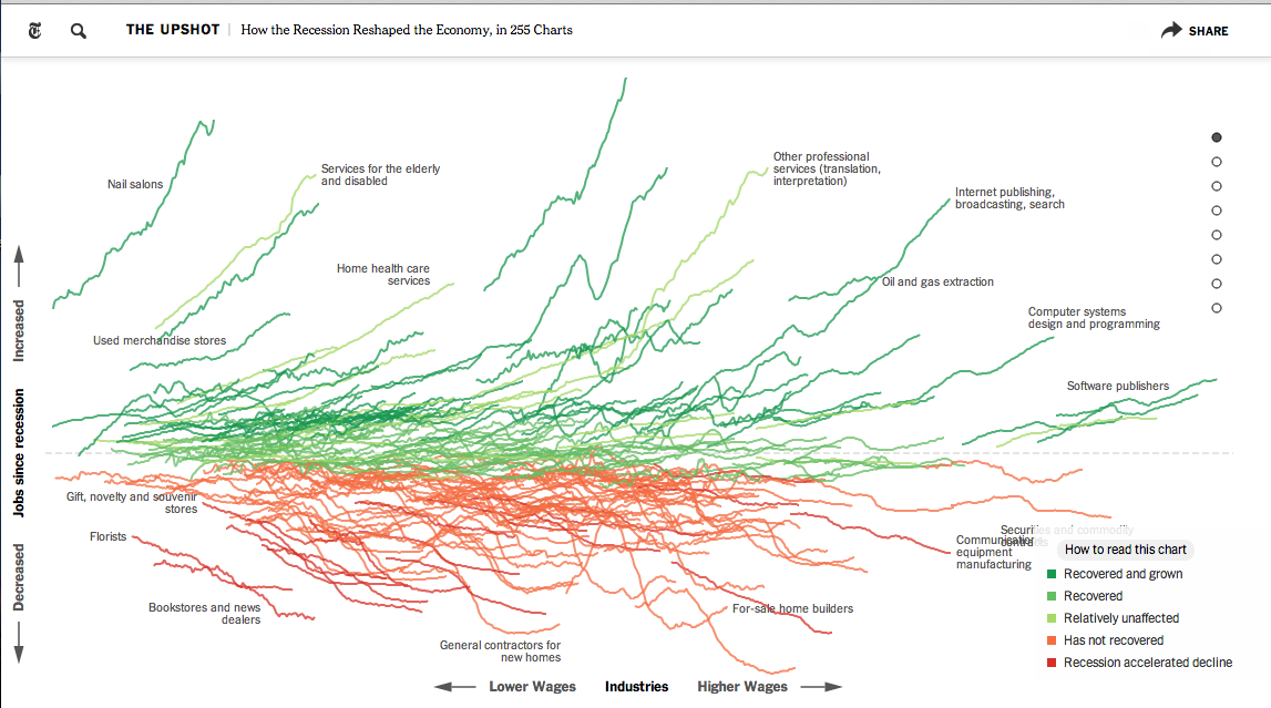 NYT, The Upshot, How The Recession Reshaped the Economy