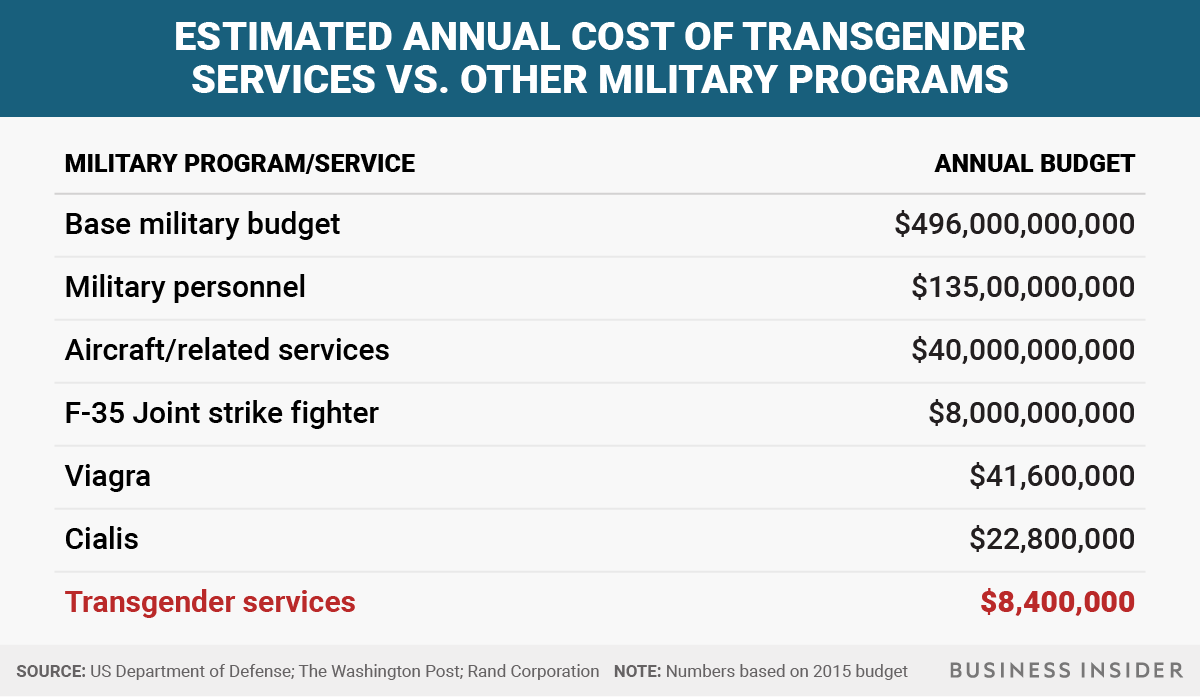 The Pentagon spends 5 times more on Viagra than transgender ...