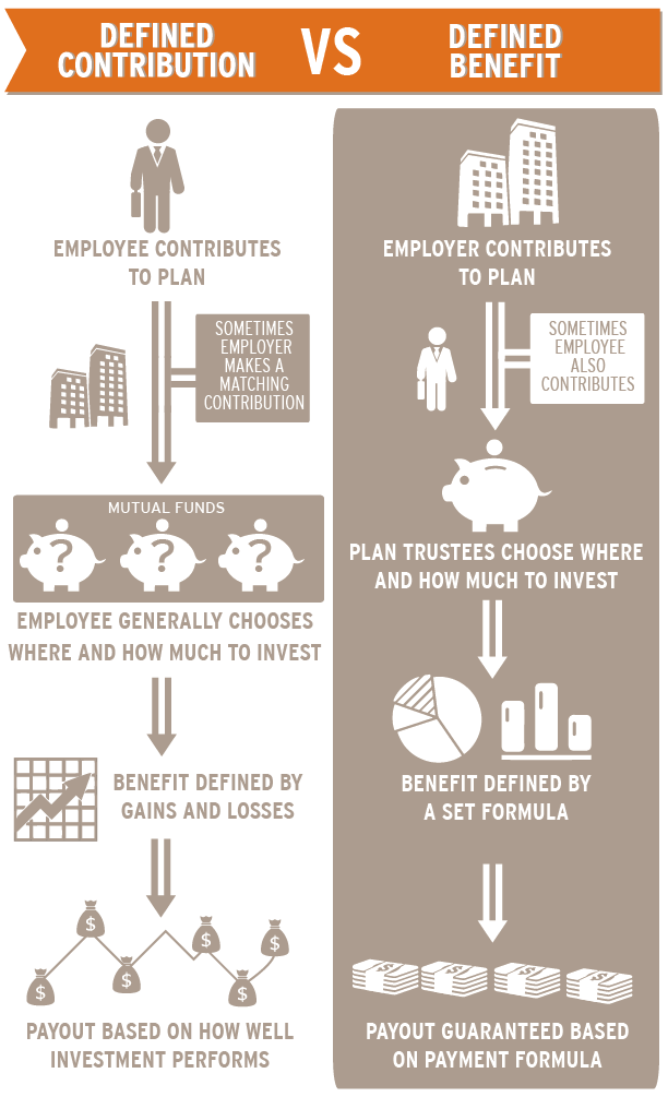 Differences Between Defined Contribution And Defined Benefits Explained Infographic From Texasenterprise Utexas How To Plan Retirement Planning Understanding