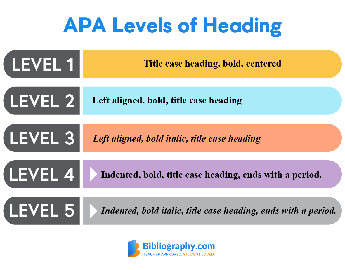 Learn Apa Format Step By Step Our Guide Includes Rules For Formatting Must Have Sections Apa Citations Headings In 2020 Apa Writing Format Apa Format Example Apa