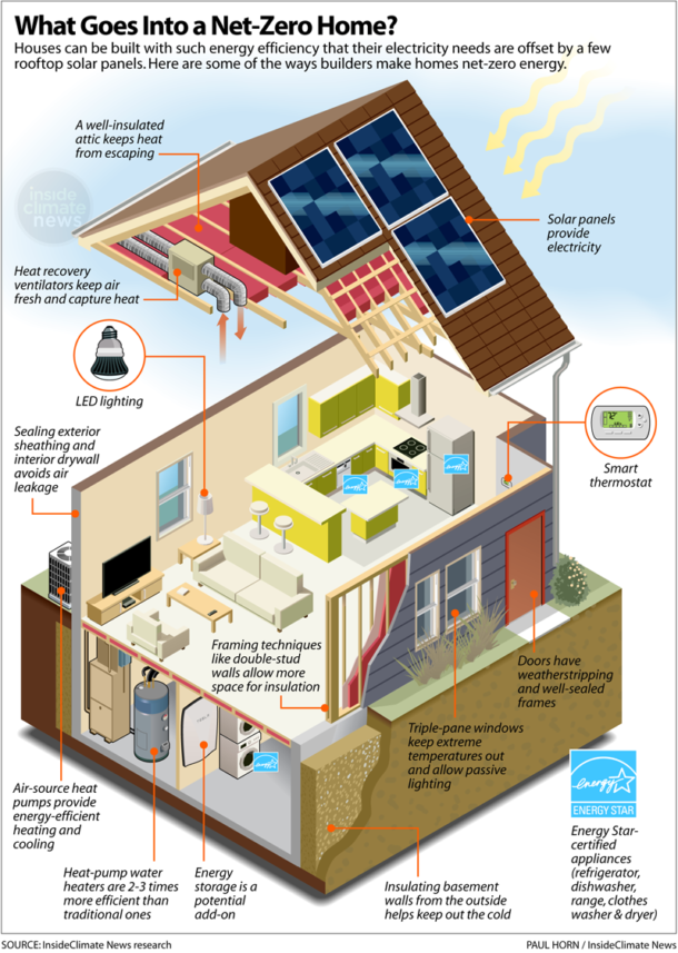 More And More Homeowners Are Renovating Existing Homes To Make Them Net Zero Energy Consumers Here S How In 2020 Energy Efficient Homes Energy Saving House Zero Energy House