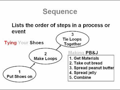 Go to http\/\/wwwereadingworksheets\/text-structure\/patterns-of - example of chronological order