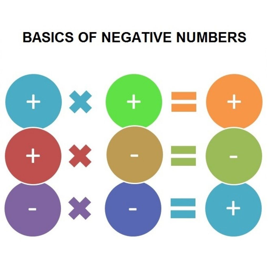 rules for multiplying negative numbers | Math pictures | Pinterest ...