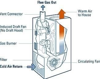 Gas Furnace Repair And Troubleshooting Furnace Maintenance