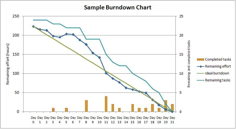Burn Rate Chart Earned Value Management Scrum