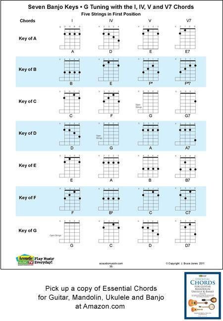 String Banjo Keys For G Tunings Chord Boxes  Music
