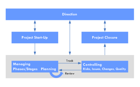 Jisc Infonet Project Management Methodology  Professional