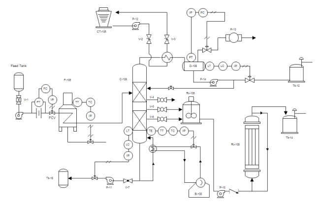 Process P Id Piping And Instrumentation Diagram Diagram Process Flow Diagram