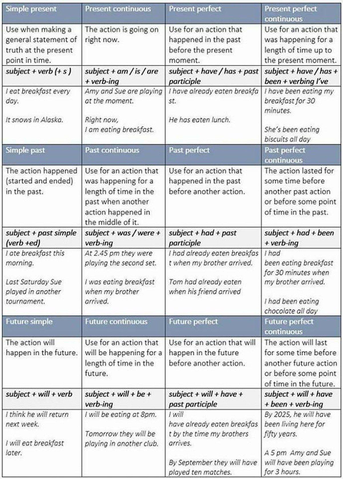 Verb Tenses In English Tiempos Ingles Tiempos